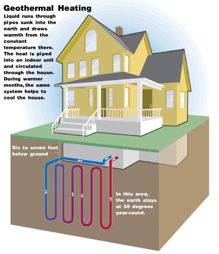 Geothermal Power Home Home Geothermal Heating Amp